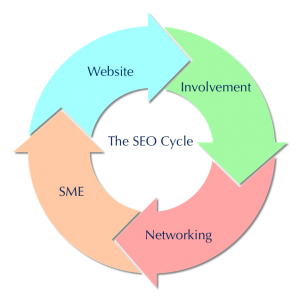 Understand the Search Engine Optimization SEO Cycle